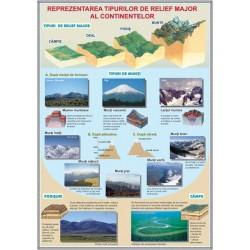 Reprezentarea tipurilor de relief major al continentelor./ Struc