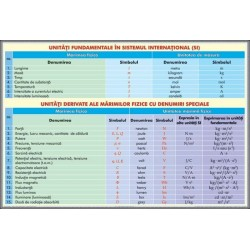 Unitati fundamentale de masura in Sistem Internayional