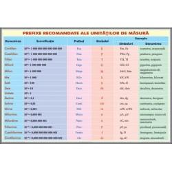Prefixe recomandate pentru unitatile de masura