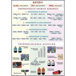 Acizii / Structura materiei