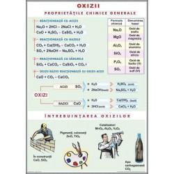 Oxizii / Tipuri de reactii chimice