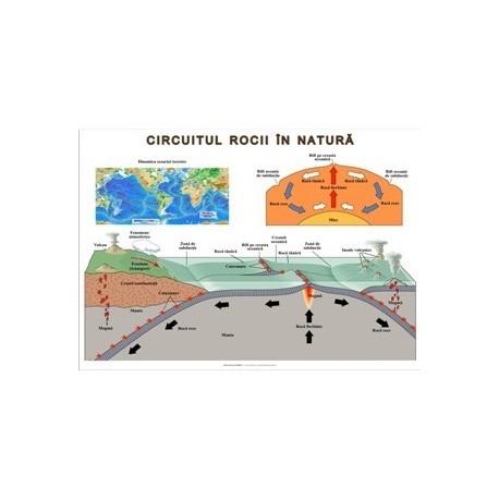 Circuitul rocii in natura