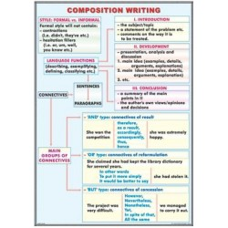 Composition writing / The adverb