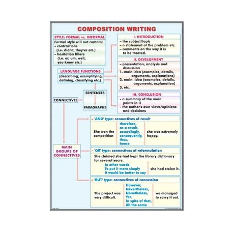 Composition writing / The adverb (duo)