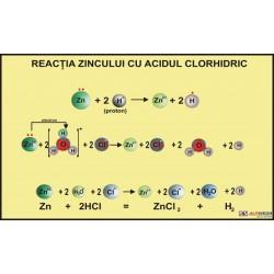 Reactia zincului cu acidul clorhidric
