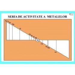 Seria de activitate a metalelor