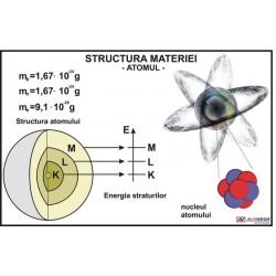 Structura materiei. Atomul