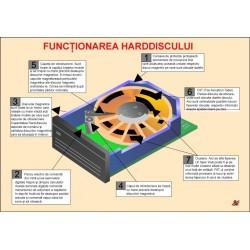 Functionarea hard-discului