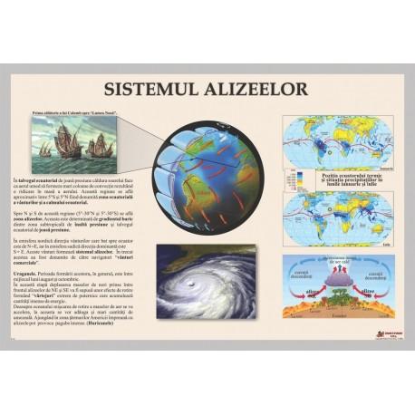 Sistemul alizeelor