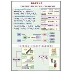 Bazele / Substante simple. Nemetale