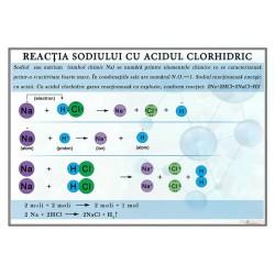 Reactia sodiului cu acidul clorhidric
