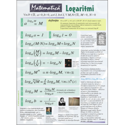 Logartimi: formule, definitie si istoric