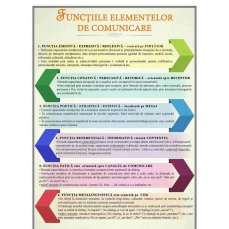 Functiile elementelor de comunicare