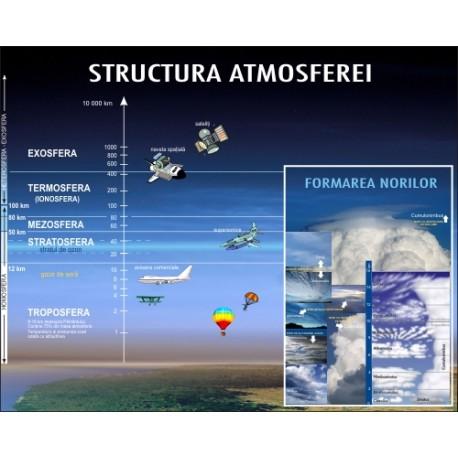 Structura atmosferei, tipuri de nori