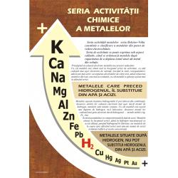 Seria activitatii chimice a metalelor