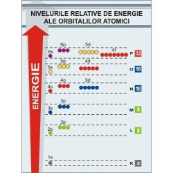 Niveluri de energie