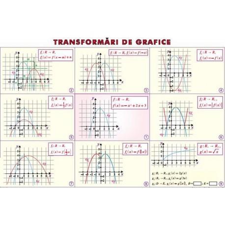 Transformtri de grafice/ Perpendicularitatea in spatiu