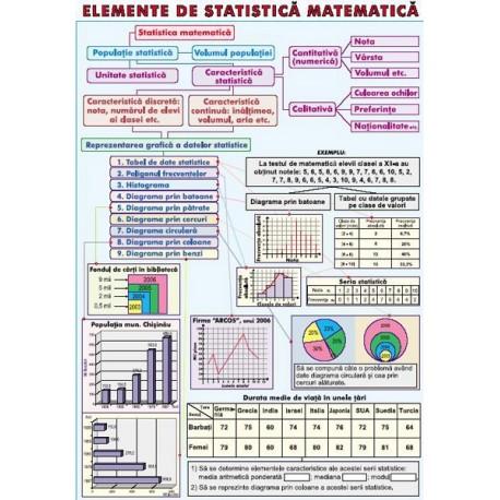 Elemente de statistica matematica/ Primitive. Integrala nedefini