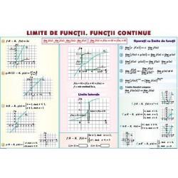 Limite de functii. Functii continue/ Derivata functiei