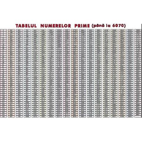 Tabelul numerelor prime (pana la 6070)