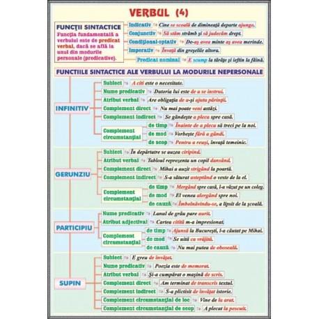 Verbul (4). Functii sintactice /Conversiunea (Schimbarea valorii