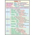 Verbul (4)  Functii sintactice / Conversiunea (Schimbarea valorii gramaticale)