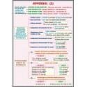 Adverbul (2) / Prepozitia
