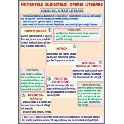 Momentele subiectului operei literare / Subiectul (2)