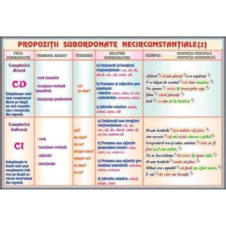 Propozitii subordonate necircumstantiale (2) /Propozitii subordo