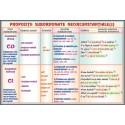 Propozitii subordonate necircumstantiale (2) / Propozitii subordonate circumstantiale (1)