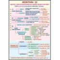 Adjectivul (1) /Atributu