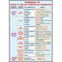 Numeralul (2) /Pronumele (2)