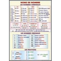 Noms de nombre. Les nombres cardinaux. Les nombres ordinaux.