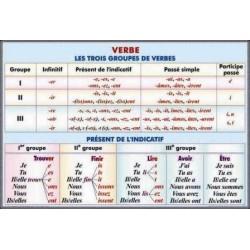 Verbe.Les trois groupes de verbes. Present de l'indicatif.