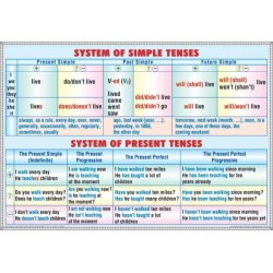 System of simple tenses -system of present tenses / Progressive tenses - perfect tenses