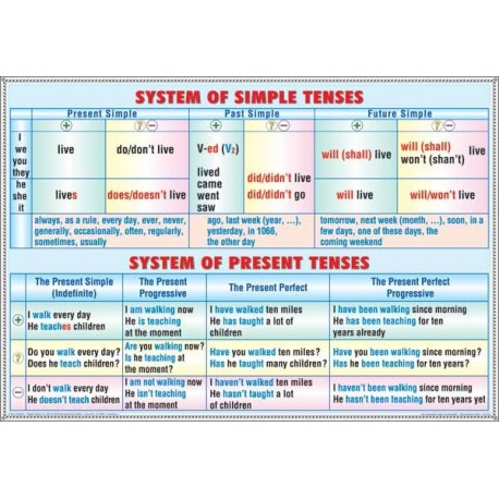 System of simple tenses -system of present tenses/ Progressive t