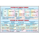System of simple tenses -system of present tenses / Progressive tenses - perfect tenses