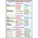 Types of conditional clauses / The passive voice