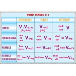 Verb tenses (1 ) /  Noun formation & Adjective